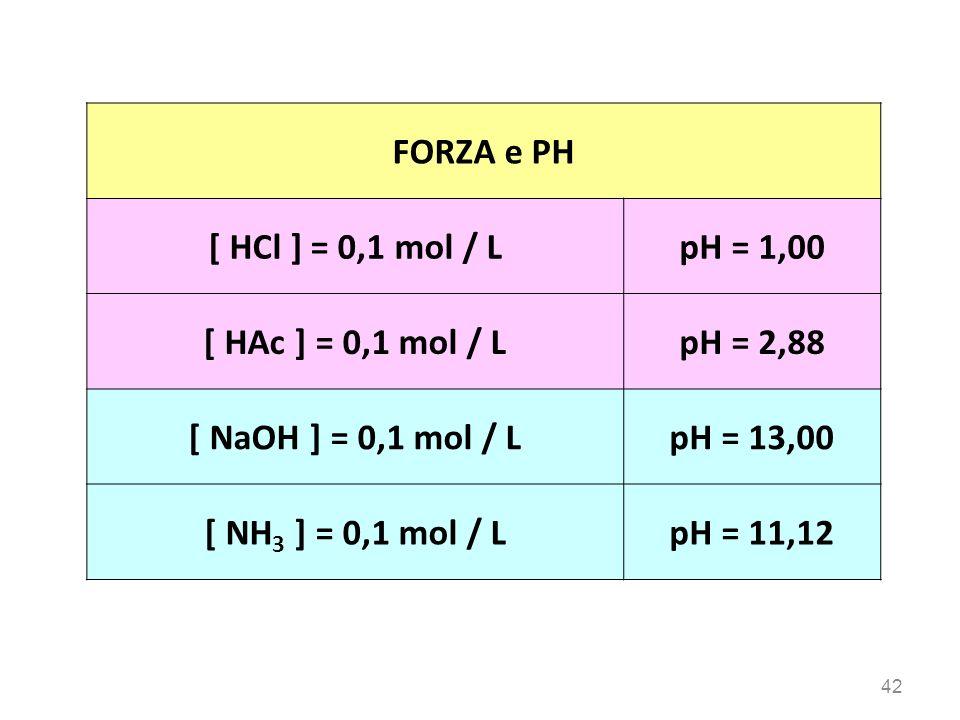 FORZA e PH [ HCl ] = 0,1 mol / L pH = 1,00 [ HAc ] = 0,1 mol / L